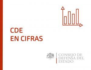 CDE EN CIFRAS